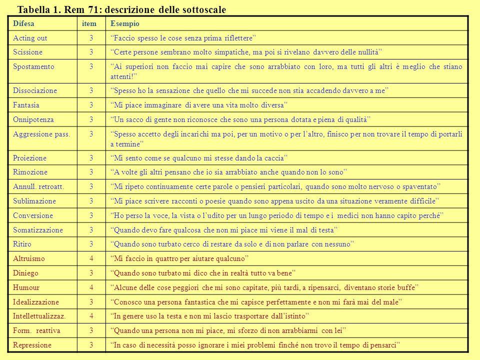 Tabella 1. Rem 71: descrizione delle sottoscale