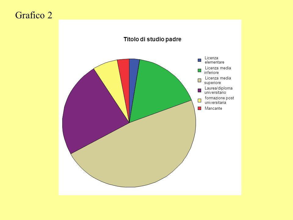 Grafico 2 Titolo di studio padre Licenza elementare Licenza media
