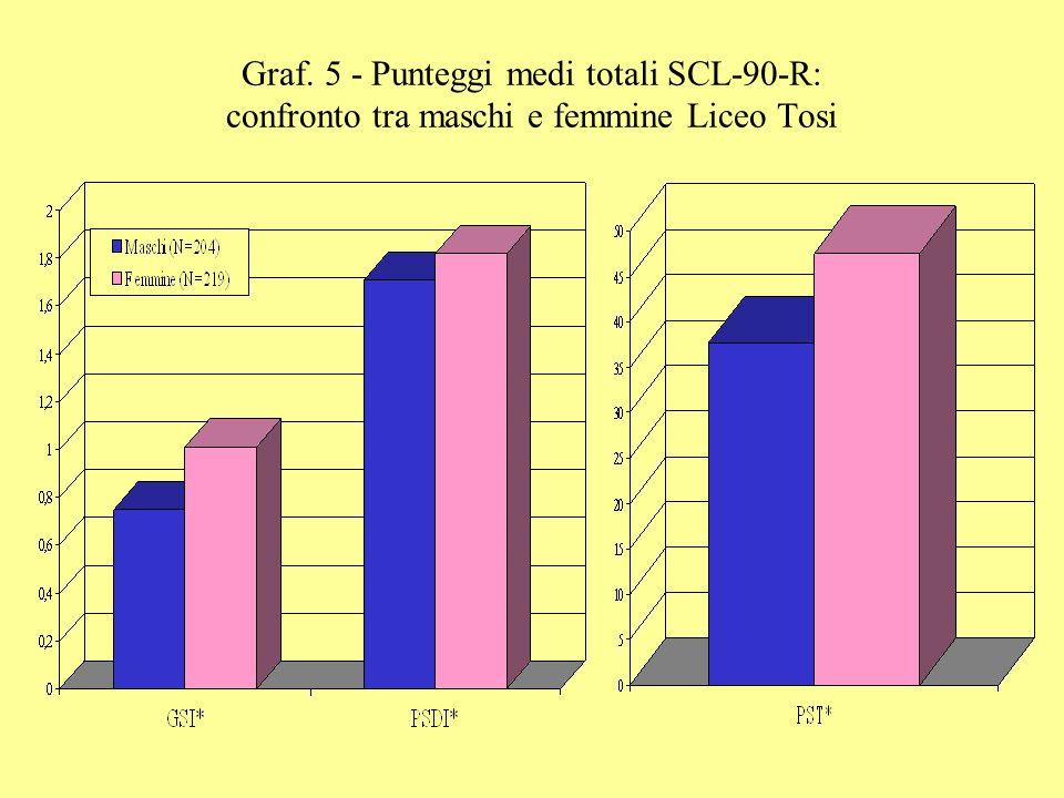 Graf. 5 - Punteggi medi totali SCL-90-R: confronto tra maschi e femmine Liceo Tosi