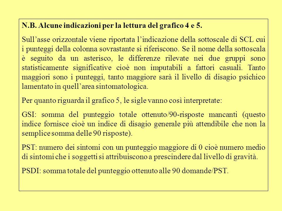 N.B. Alcune indicazioni per la lettura del grafico 4 e 5.