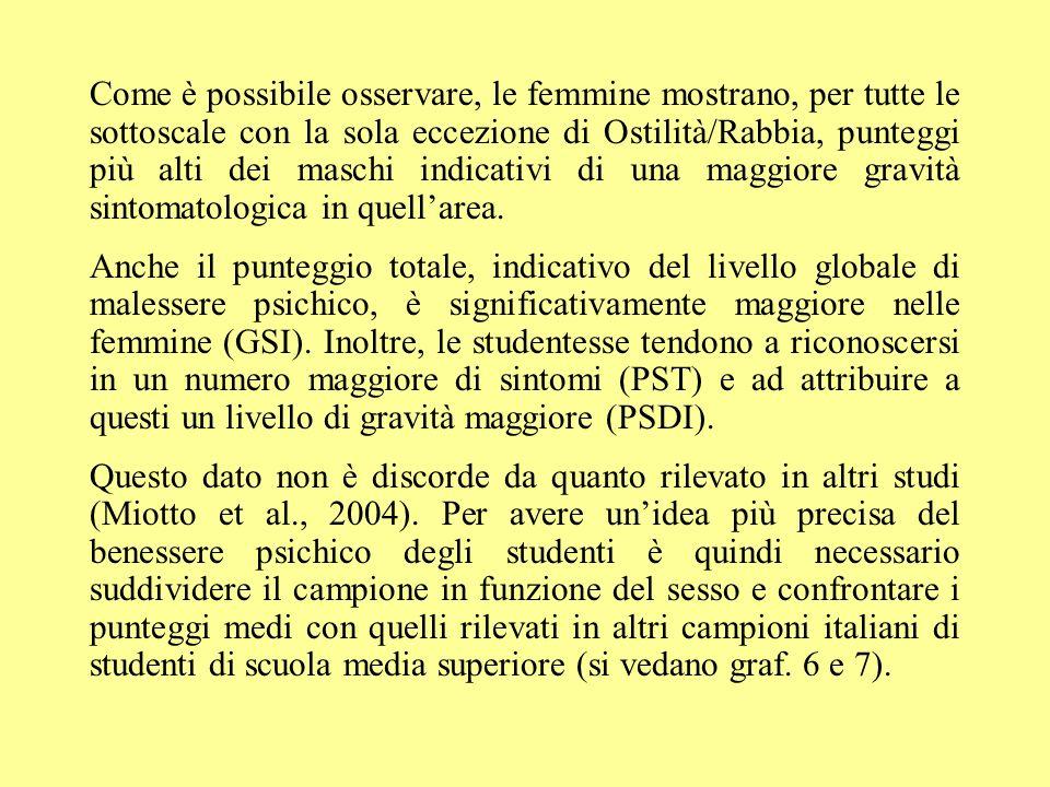 Come è possibile osservare, le femmine mostrano, per tutte le sottoscale con la sola eccezione di Ostilità/Rabbia, punteggi più alti dei maschi indicativi di una maggiore gravità sintomatologica in quell'area.