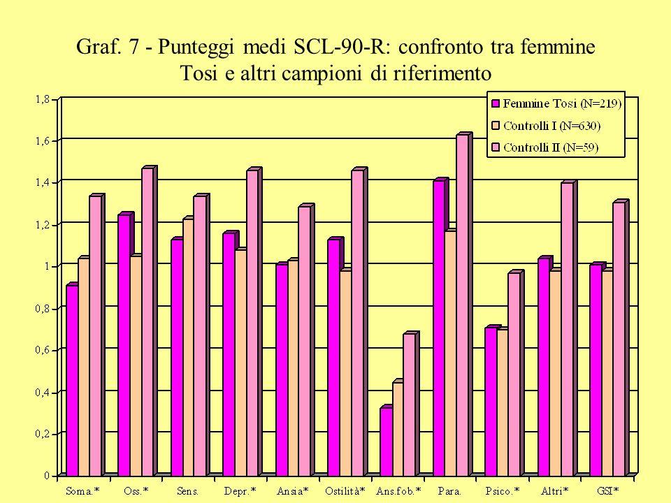 Graf. 7 - Punteggi medi SCL-90-R: confronto tra femmine Tosi e altri campioni di riferimento
