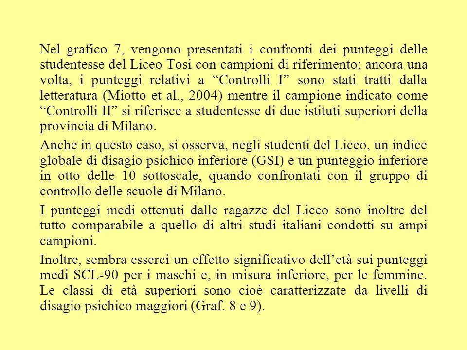 Nel grafico 7, vengono presentati i confronti dei punteggi delle studentesse del Liceo Tosi con campioni di riferimento; ancora una volta, i punteggi relativi a Controlli I sono stati tratti dalla letteratura (Miotto et al., 2004) mentre il campione indicato come Controlli II si riferisce a studentesse di due istituti superiori della provincia di Milano.