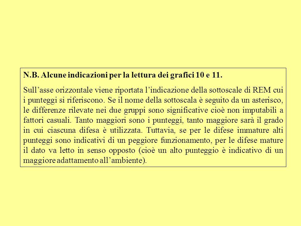 N.B. Alcune indicazioni per la lettura dei grafici 10 e 11.