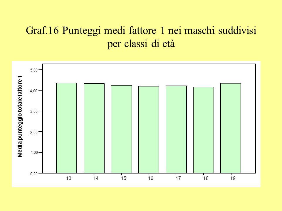 Graf.16 Punteggi medi fattore 1 nei maschi suddivisi per classi di età