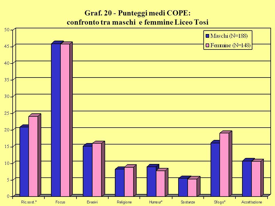 Graf. 20 - Punteggi medi COPE: confronto tra maschi e femmine Liceo Tosi