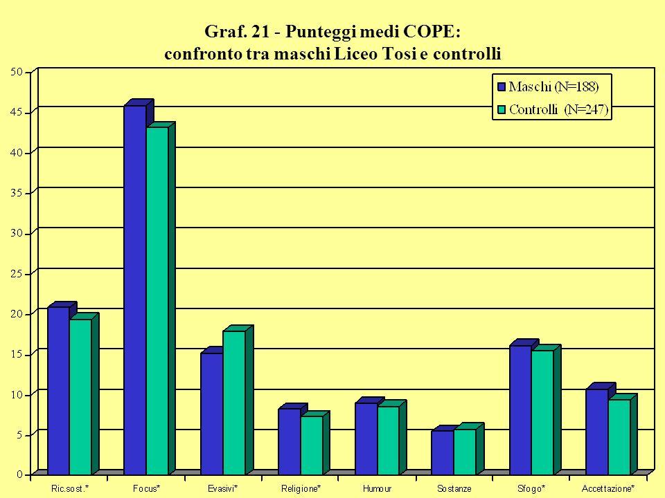 Graf. 21 - Punteggi medi COPE: confronto tra maschi Liceo Tosi e controlli