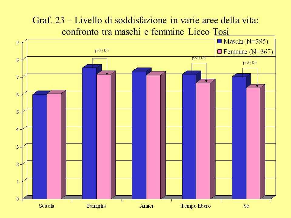 Graf. 23 – Livello di soddisfazione in varie aree della vita: confronto tra maschi e femmine Liceo Tosi
