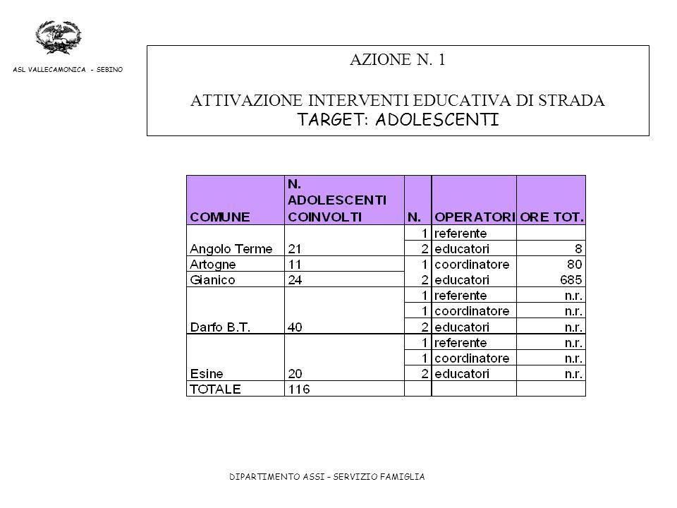 AZIONE N. 1 ATTIVAZIONE INTERVENTI EDUCATIVA DI STRADA TARGET: ADOLESCENTI