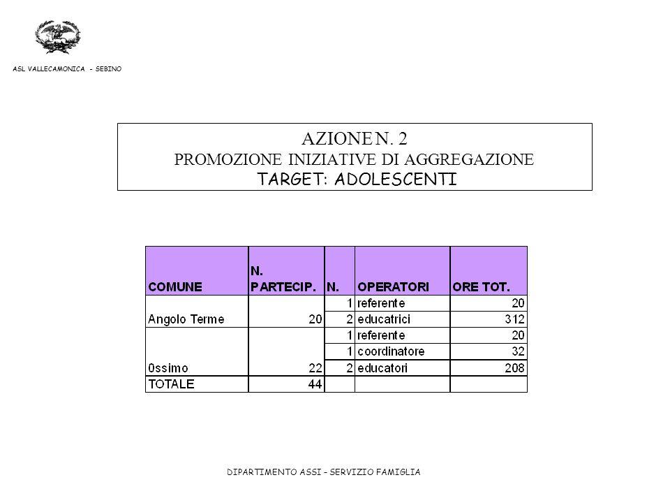 AZIONE N. 2 PROMOZIONE INIZIATIVE DI AGGREGAZIONE TARGET: ADOLESCENTI