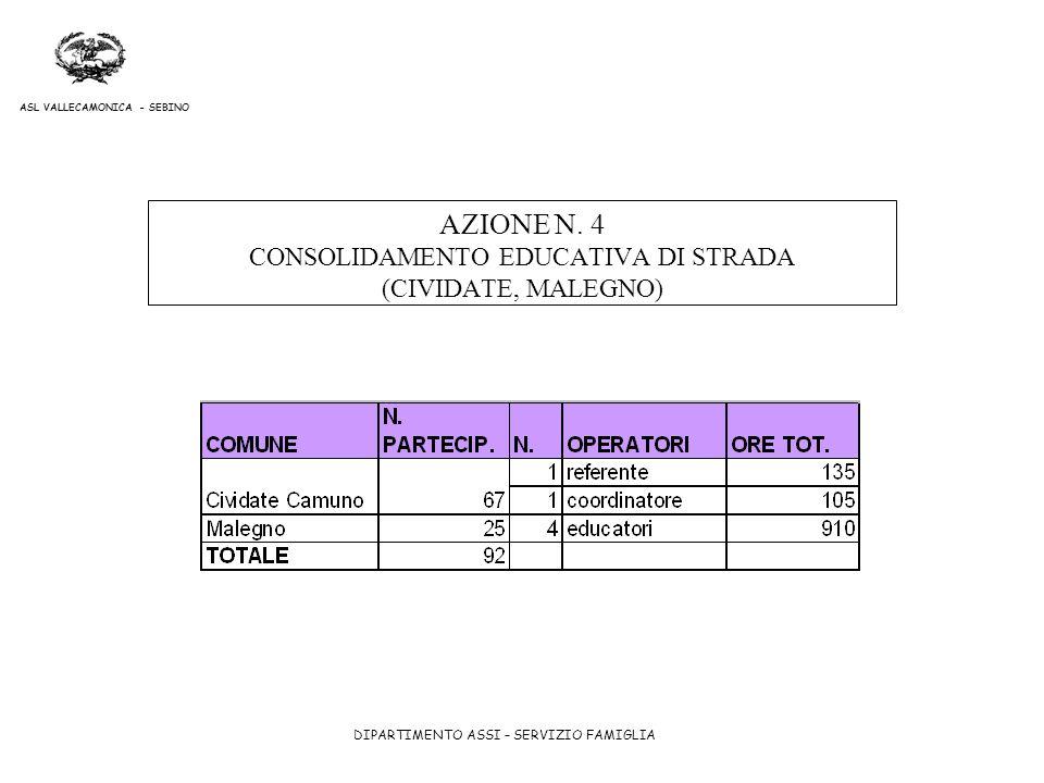 AZIONE N. 4 CONSOLIDAMENTO EDUCATIVA DI STRADA (CIVIDATE, MALEGNO)