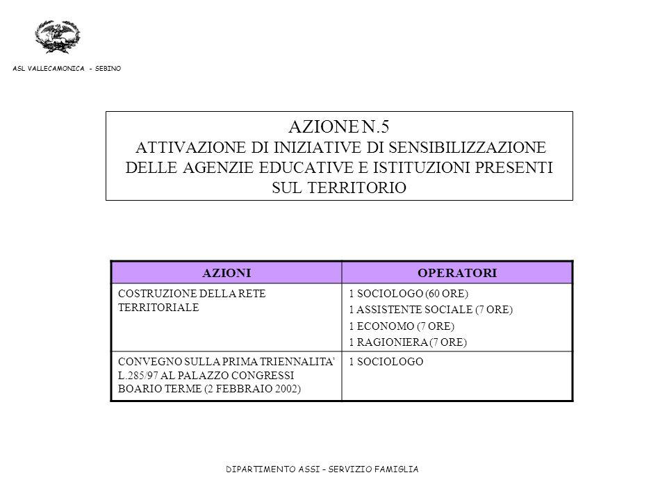 AZIONE N.5 ATTIVAZIONE DI INIZIATIVE DI SENSIBILIZZAZIONE DELLE AGENZIE EDUCATIVE E ISTITUZIONI PRESENTI SUL TERRITORIO