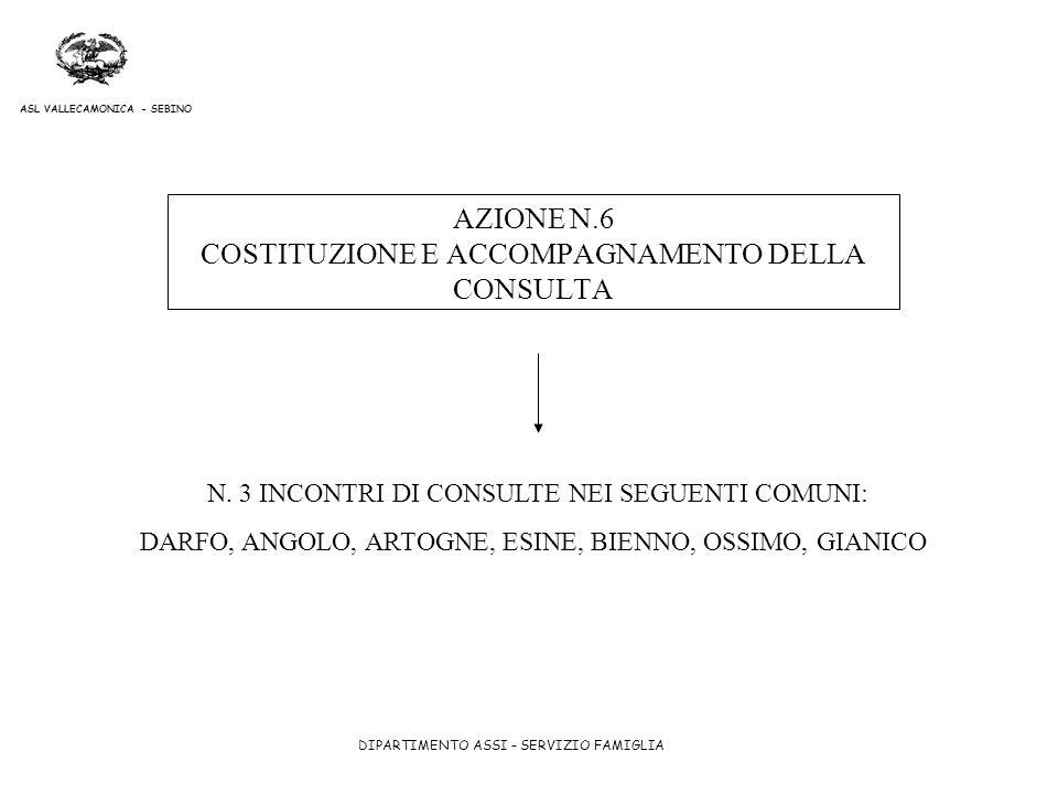AZIONE N.6 COSTITUZIONE E ACCOMPAGNAMENTO DELLA CONSULTA