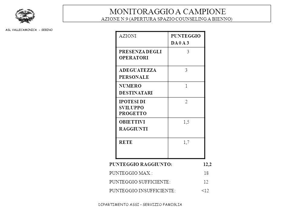 MONITORAGGIO A CAMPIONE AZIONE N