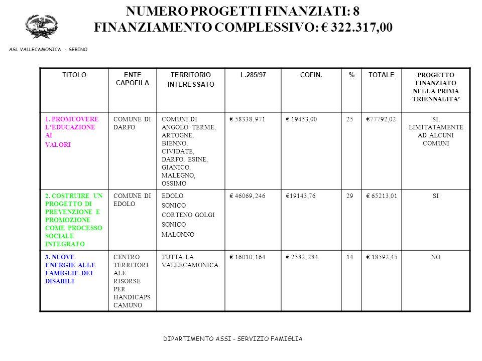 NUMERO PROGETTI FINANZIATI: 8 FINANZIAMENTO COMPLESSIVO: € 322.317,00