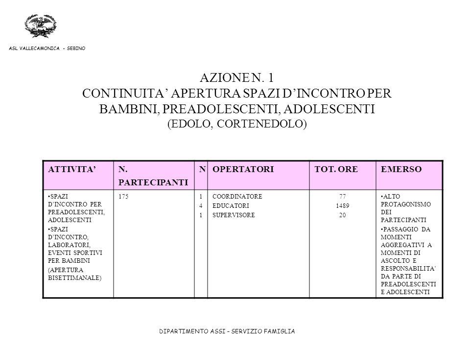 AZIONE N. 1 CONTINUITA' APERTURA SPAZI D'INCONTRO PER BAMBINI, PREADOLESCENTI, ADOLESCENTI (EDOLO, CORTENEDOLO)