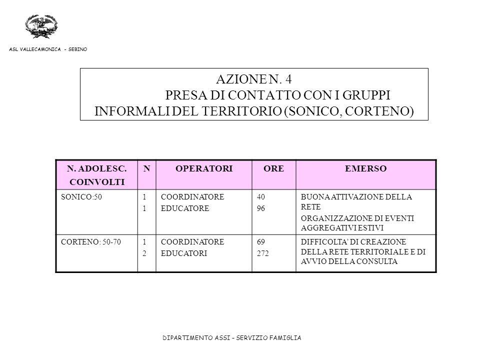 AZIONE N. 4 PRESA DI CONTATTO CON I GRUPPI INFORMALI DEL TERRITORIO (SONICO, CORTENO)