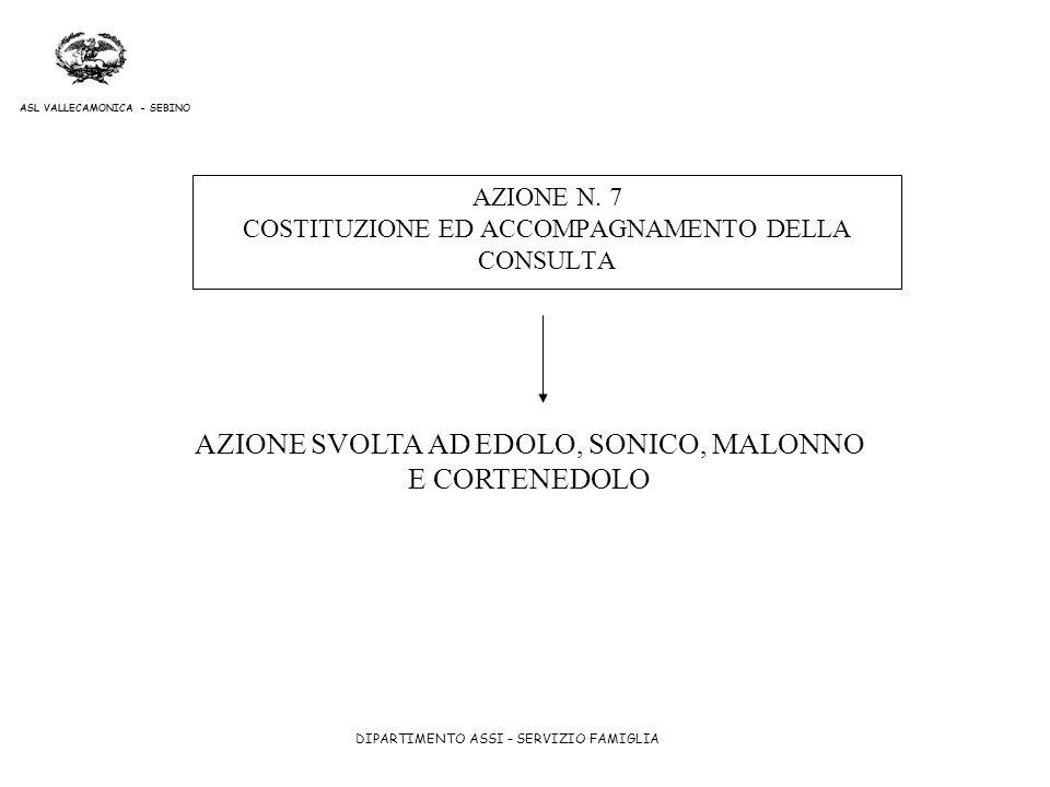 AZIONE N. 7 COSTITUZIONE ED ACCOMPAGNAMENTO DELLA CONSULTA
