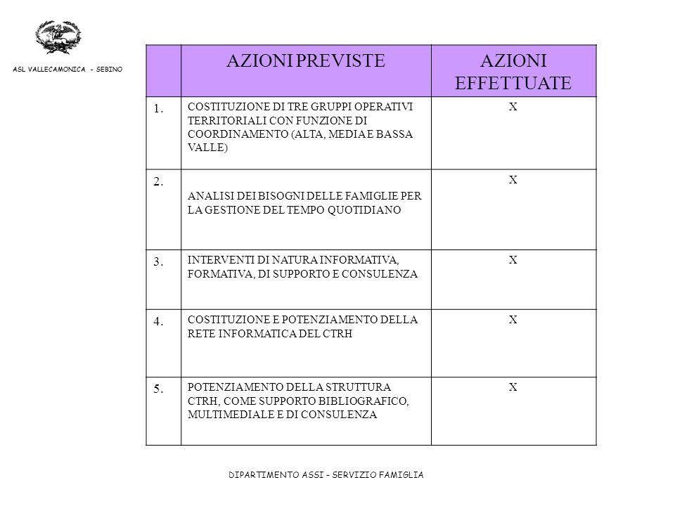 AZIONI PREVISTE AZIONI EFFETTUATE 1. 2. 3. 4. 5.