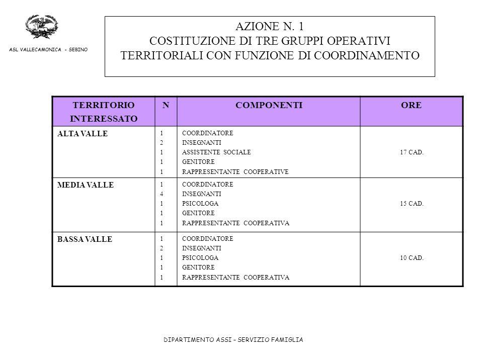 AZIONE N. 1 COSTITUZIONE DI TRE GRUPPI OPERATIVI TERRITORIALI CON FUNZIONE DI COORDINAMENTO