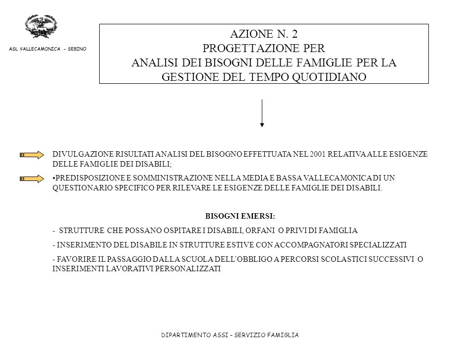 AZIONE N. 2 PROGETTAZIONE PER ANALISI DEI BISOGNI DELLE FAMIGLIE PER LA GESTIONE DEL TEMPO QUOTIDIANO