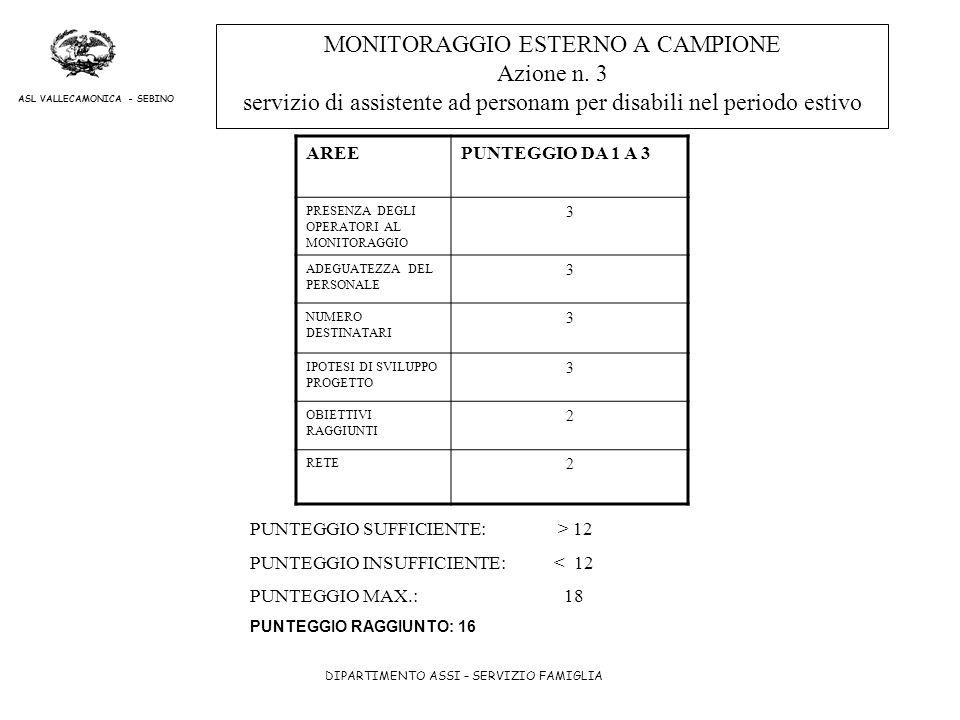 MONITORAGGIO ESTERNO A CAMPIONE Azione n