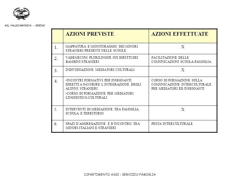 AZIONI PREVISTE AZIONI EFFETTUATE 1. 2. 3. 4. X 5. 6.