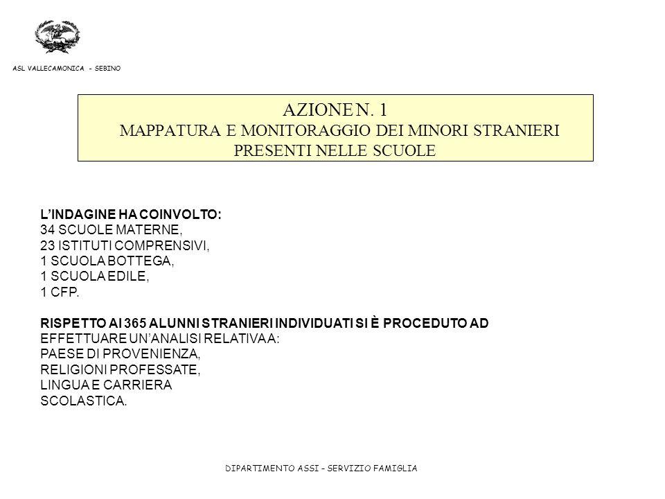 AZIONE N. 1 MAPPATURA E MONITORAGGIO DEI MINORI STRANIERI PRESENTI NELLE SCUOLE