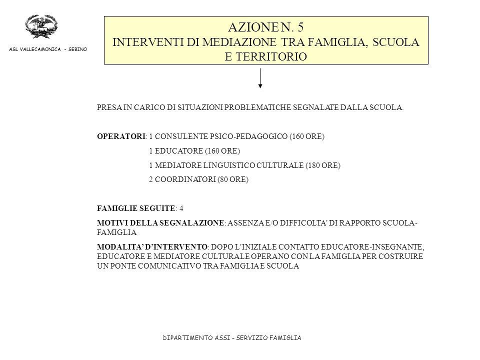 AZIONE N. 5 INTERVENTI DI MEDIAZIONE TRA FAMIGLIA, SCUOLA E TERRITORIO