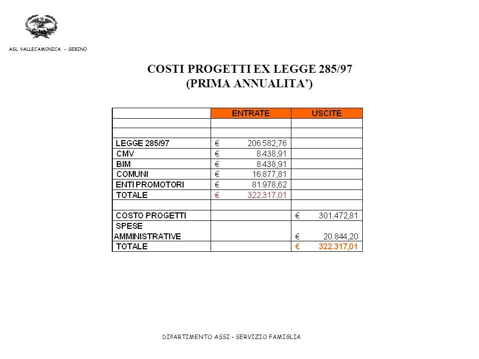 COSTI PROGETTI EX LEGGE 285/97 (PRIMA ANNUALITA')