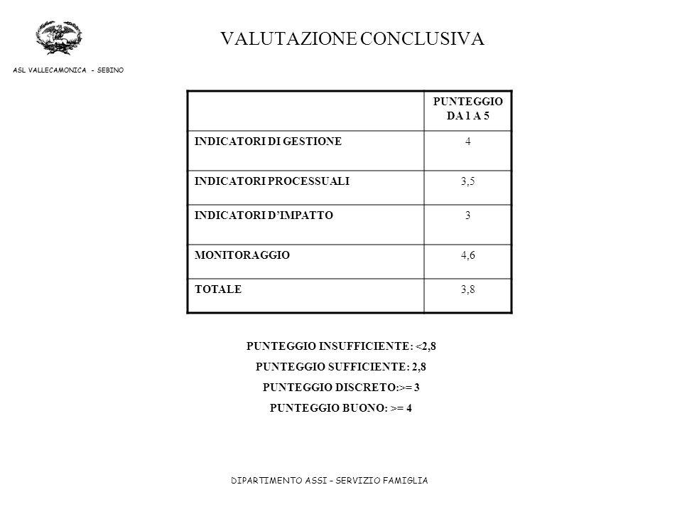 VALUTAZIONE CONCLUSIVA