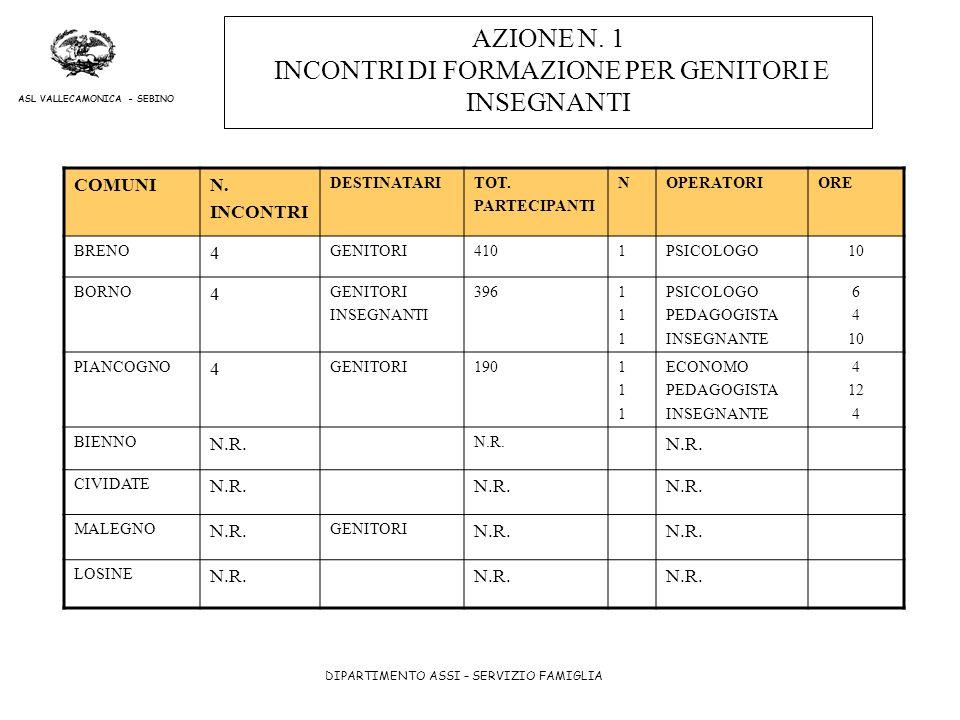 AZIONE N. 1 INCONTRI DI FORMAZIONE PER GENITORI E INSEGNANTI