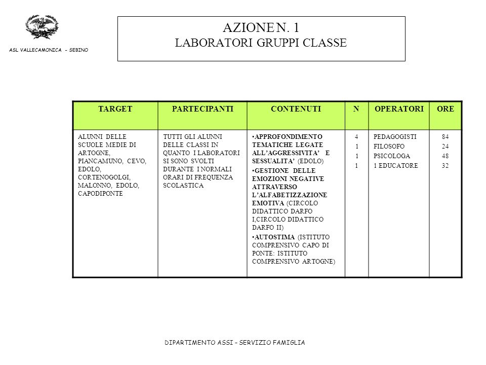 AZIONE N. 1 LABORATORI GRUPPI CLASSE