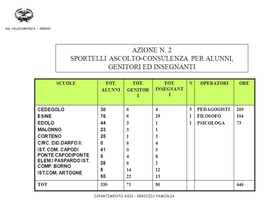 AZIONE N. 2 SPORTELLI ASCOLTO-CONSULENZA PER ALUNNI, GENITORI ED INSEGNANTI