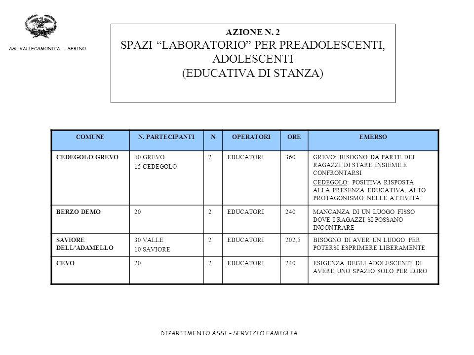 AZIONE N. 2 SPAZI LABORATORIO PER PREADOLESCENTI, ADOLESCENTI (EDUCATIVA DI STANZA)