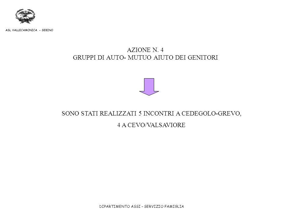 AZIONE N. 4 GRUPPI DI AUTO- MUTUO AIUTO DEI GENITORI
