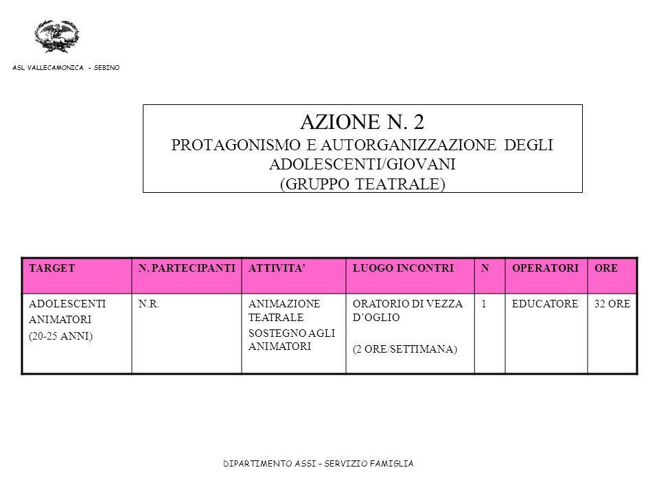 AZIONE N. 2 PROTAGONISMO E AUTORGANIZZAZIONE DEGLI ADOLESCENTI/GIOVANI (GRUPPO TEATRALE)