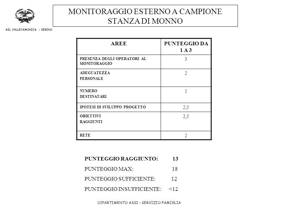 MONITORAGGIO ESTERNO A CAMPIONE STANZA DI MONNO