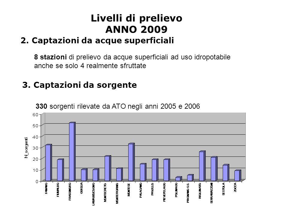 Livelli di prelievo ANNO 2009