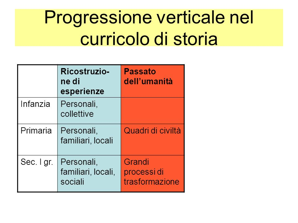Progressione verticale nel curricolo di storia