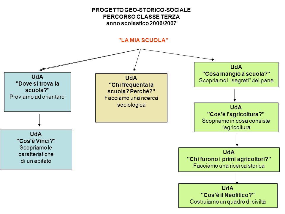 PROGETTO GEO-STORICO-SOCIALE PERCORSO CLASSE TERZA