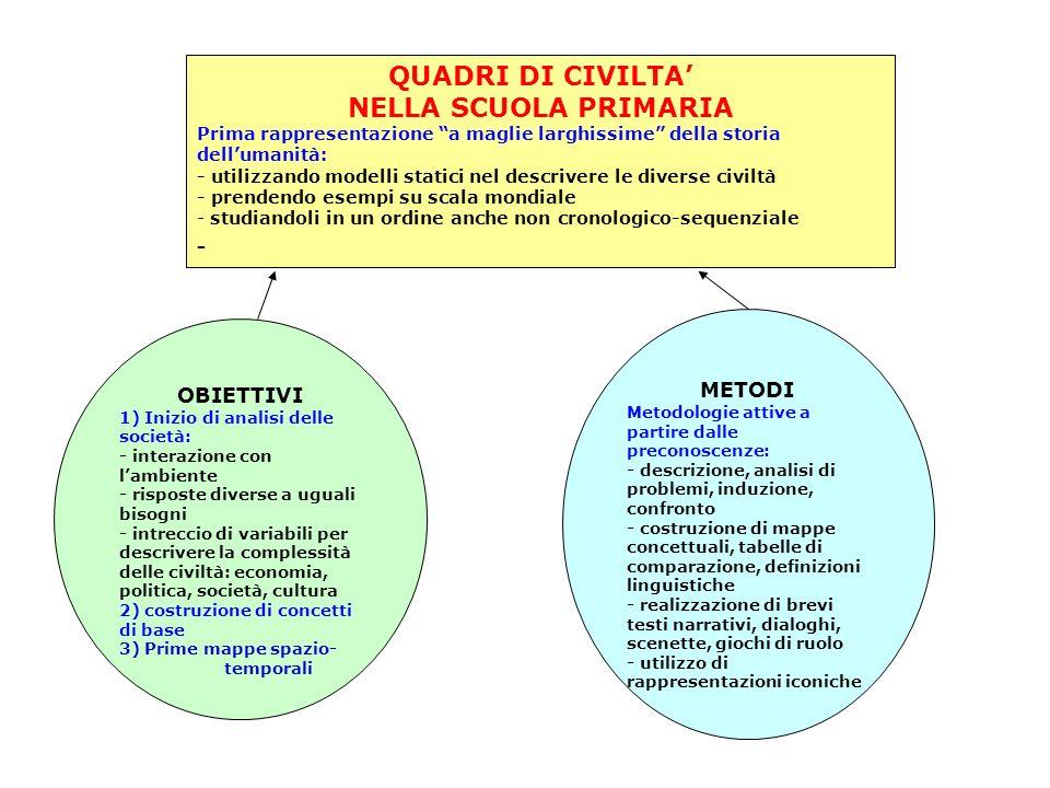 QUADRI DI CIVILTA' NELLA SCUOLA PRIMARIA - METODI OBIETTIVI