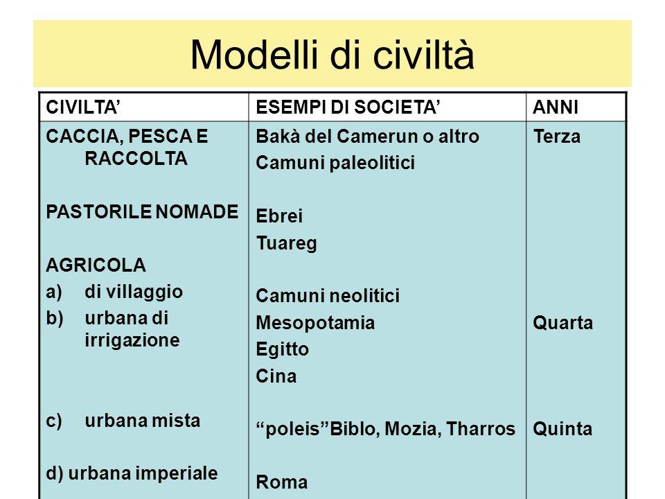 Modelli di civiltà CIVILTA' ESEMPI DI SOCIETA' ANNI