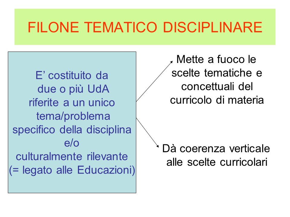 FILONE TEMATICO DISCIPLINARE