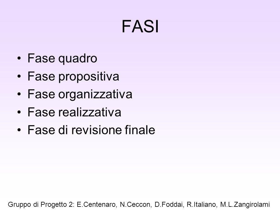 FASI Fase quadro Fase propositiva Fase organizzativa Fase realizzativa