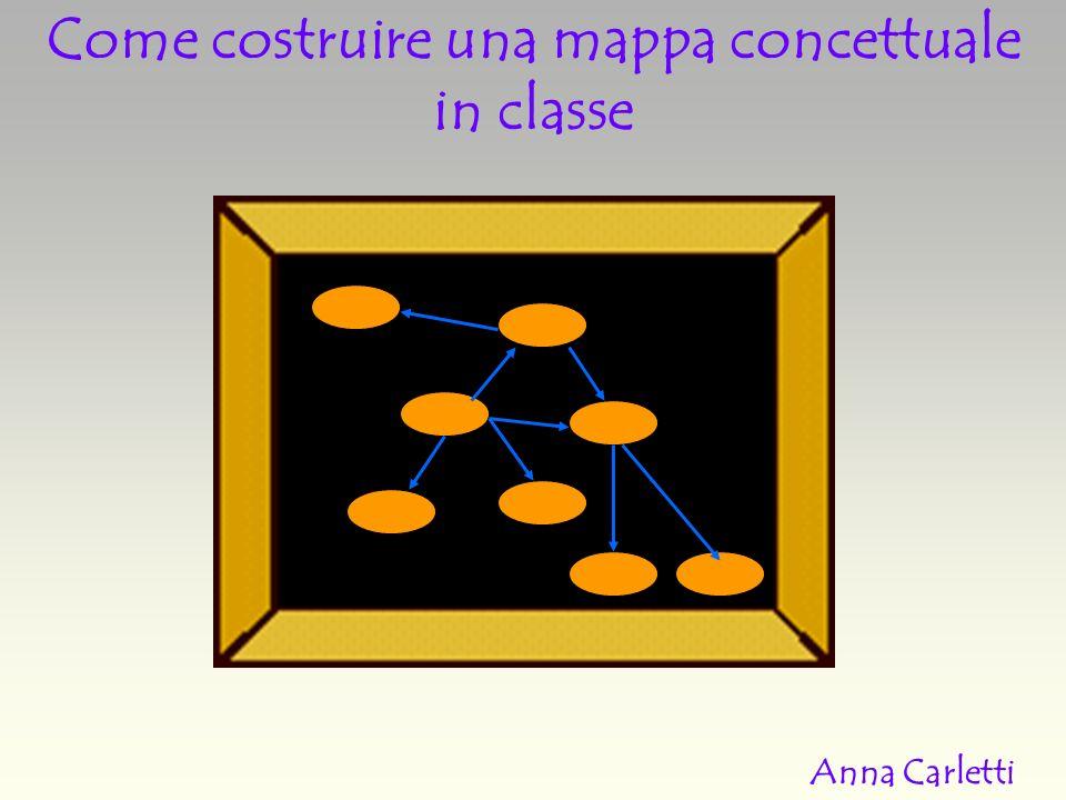 Come costruire una mappa concettuale