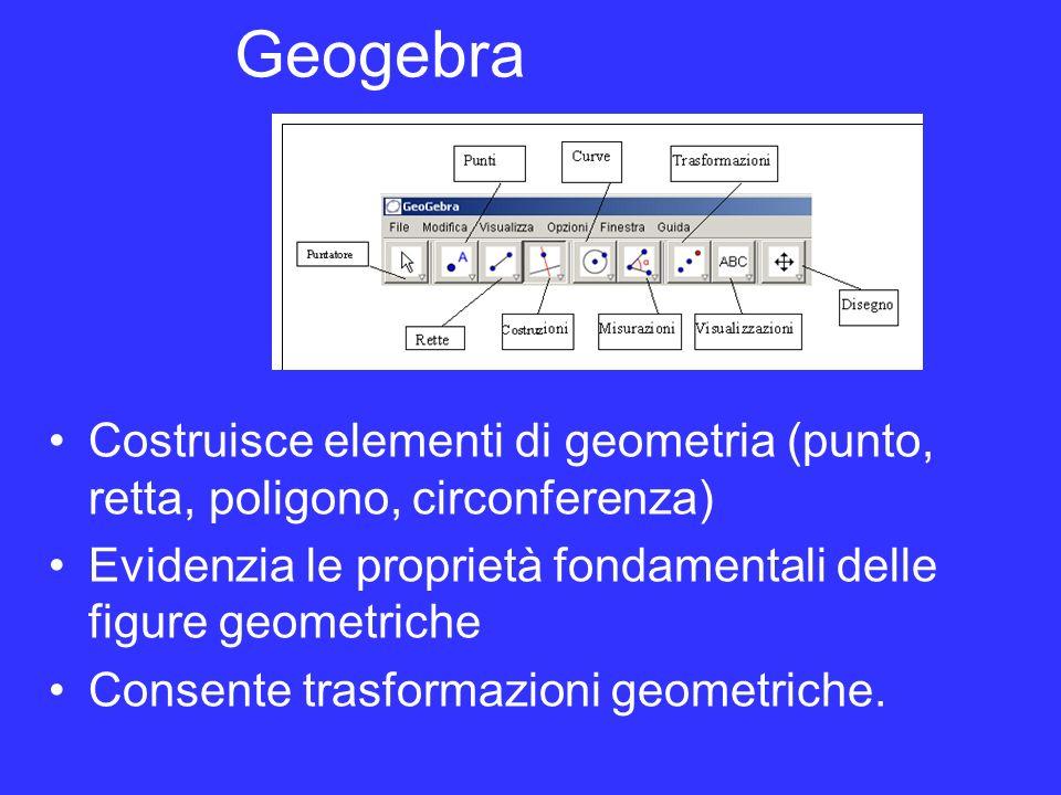 Geogebra Costruisce elementi di geometria (punto, retta, poligono, circonferenza) Evidenzia le proprietà fondamentali delle figure geometriche.