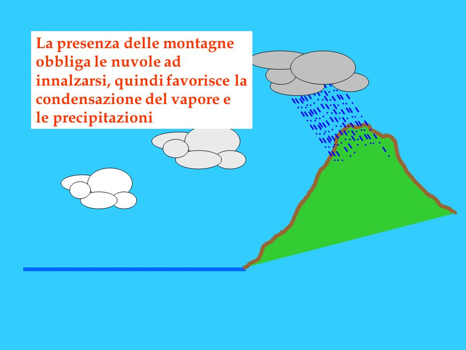 La presenza delle montagne obbliga le nuvole ad innalzarsi, quindi favorisce la condensazione del vapore e le precipitazioni