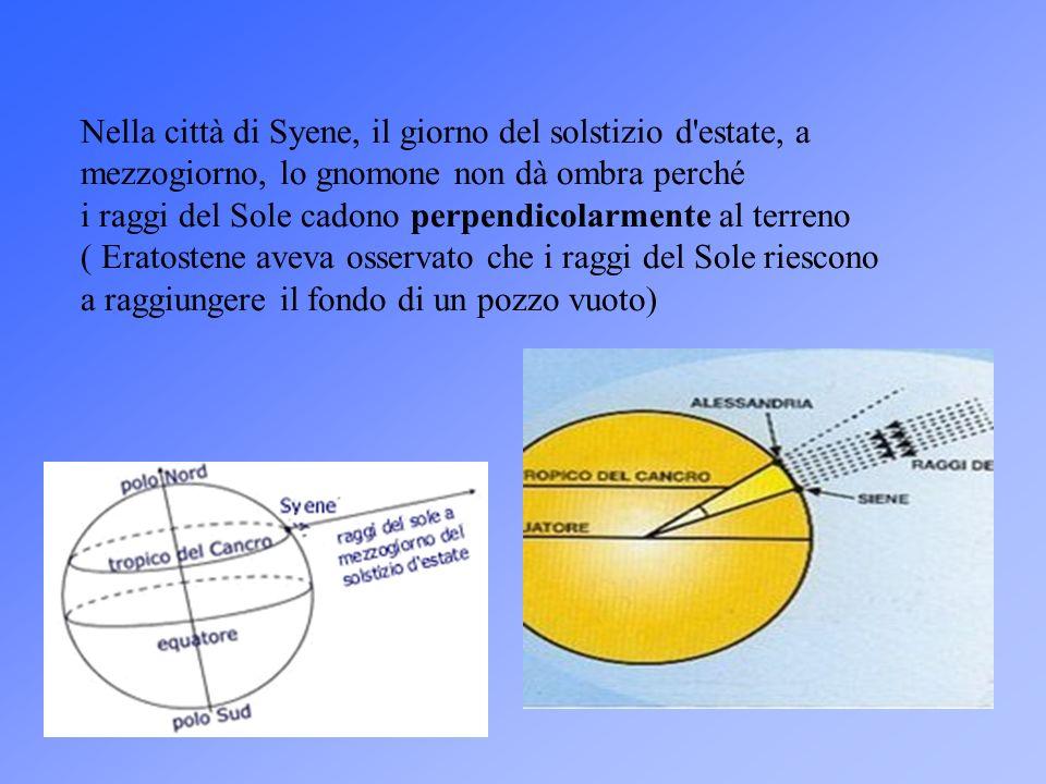 Nella città di Syene, il giorno del solstizio d estate, a mezzogiorno, lo gnomone non dà ombra perché i raggi del Sole cadono perpendicolarmente al terreno ( Eratostene aveva osservato che i raggi del Sole riescono a raggiungere il fondo di un pozzo vuoto)