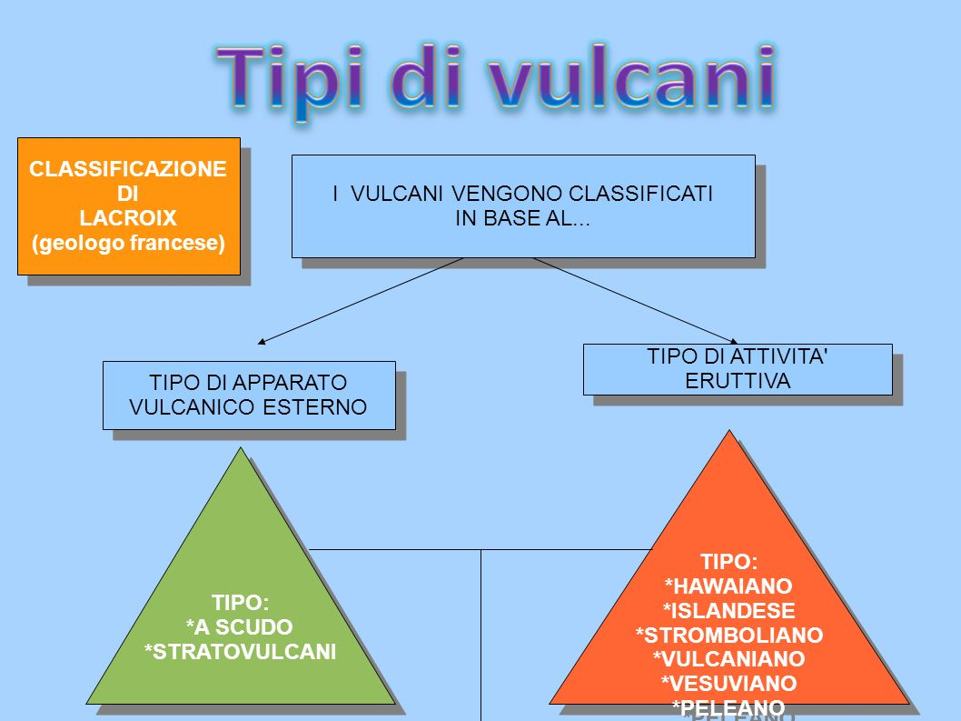 I VULCANI VENGONO CLASSIFICATI IN BASE AL...